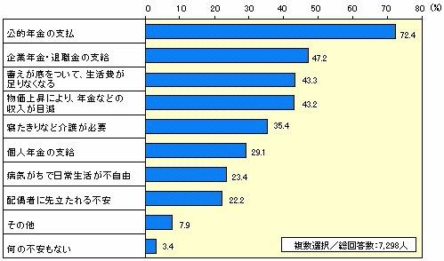 勤労者の資金形成と年金に関するアンケート調査結果